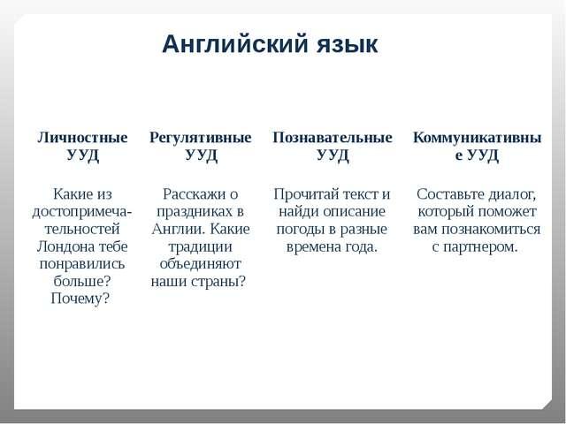 Английский язык Личностные УУД Регулятивные УУД Познавательные УУД Коммуникат...