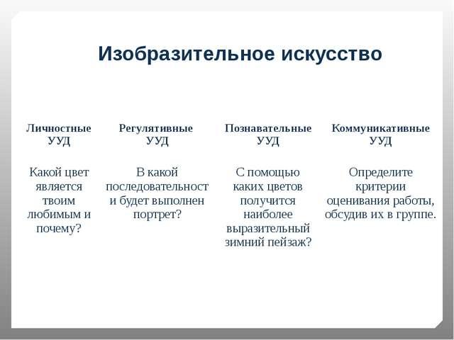 Изобразительное искусство Личностные УУД Регулятивные УУД Познавательные УУД...