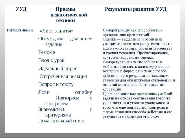 УУД Приемы педагогической техники Результаты развития УУД Регулятивные   «Л...