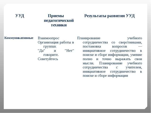 УУД Приемы педагогической техники Результаты развития УУД Коммуникативные Вза...