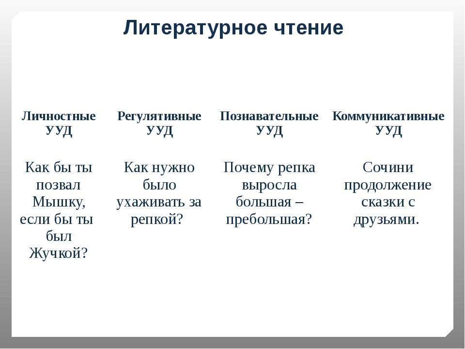Литературное чтение Личностные УУД РегулятивныеУУД Познавательные УУД Коммуни...