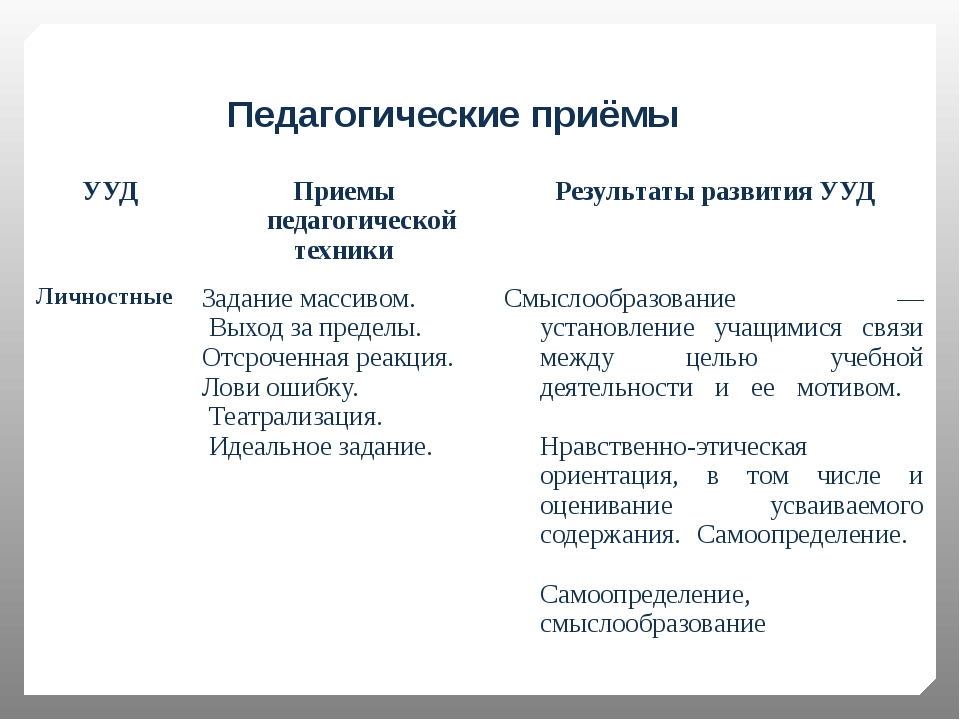 Педагогические приёмы УУД Приемыпедагогической техники Результаты развития У...