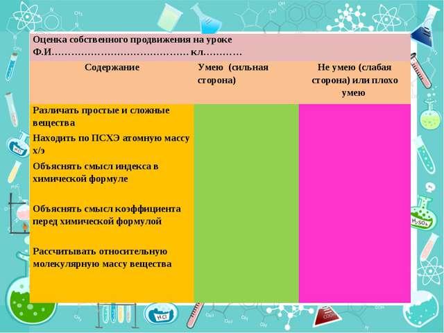 Оценка собственного продвижения на уроке Ф.И…………………………………… кл………… Содержание...