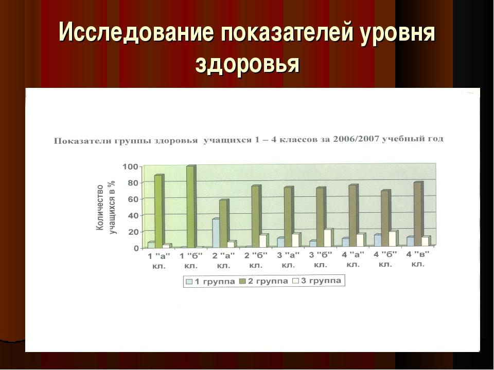 Исследование показателей уровня здоровья