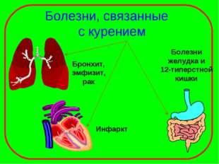 Болезни, связанные с курением Бронхит, эмфизит, рак Инфаркт Болезни желудка и