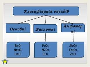 Класифікація оксидів Основні Кислотні Амфотерні BaO, Na2O, CaO. P2O5, N2O5, C