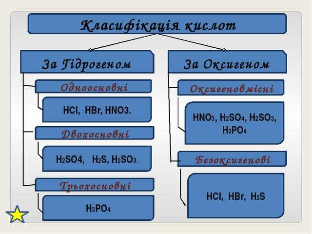 Класифікація кислот За Гідрогеном За Оксигеном Одноосновні HCl, HBr, HNO3. Дв...