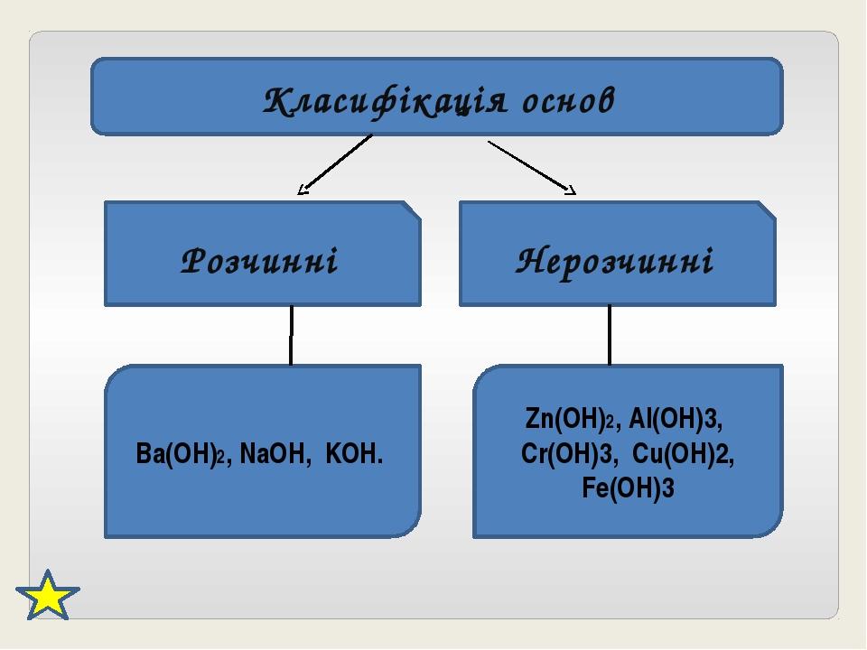 Класифікація основ Розчинні Нерозчинні Ba(OH)2, NaOH, KOH. Zn(OH)2, Al(OH)3,...