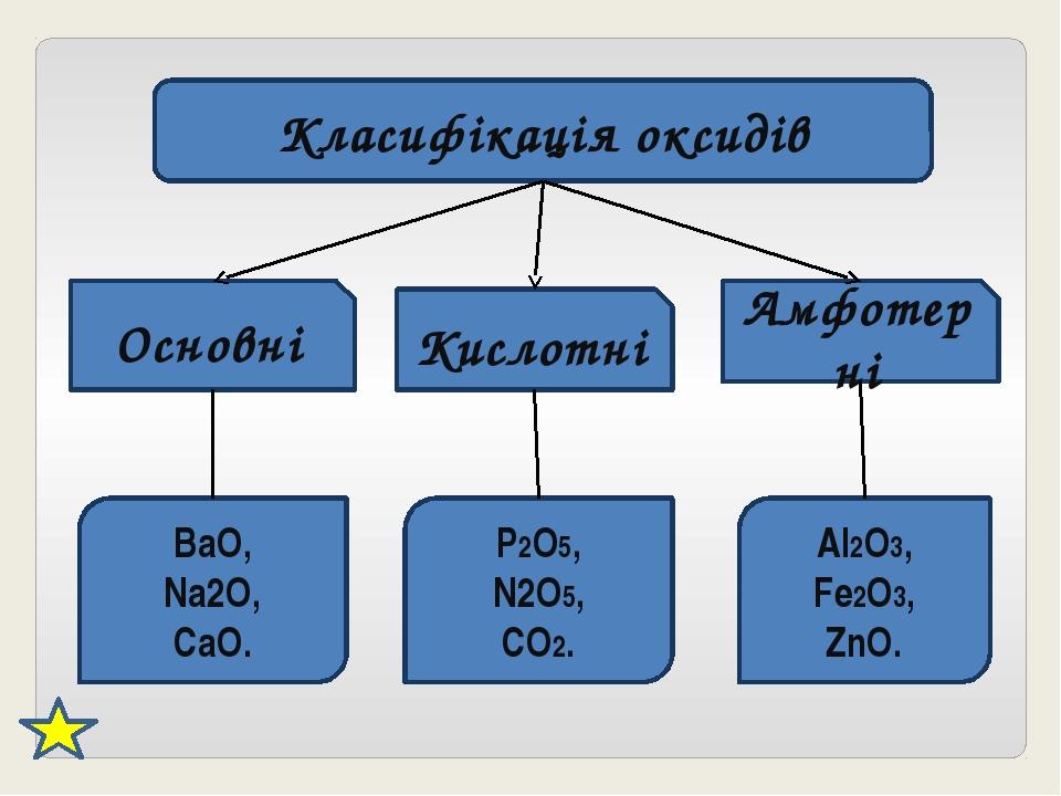 Класифікація оксидів Основні Кислотні Амфотерні BaO, Na2O, CaO. P2O5, N2O5, C...