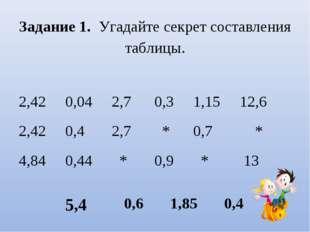 Задание 1. Угадайте секрет составления таблицы. 2,42 0,04 2,7 0,3 1,15 12,6