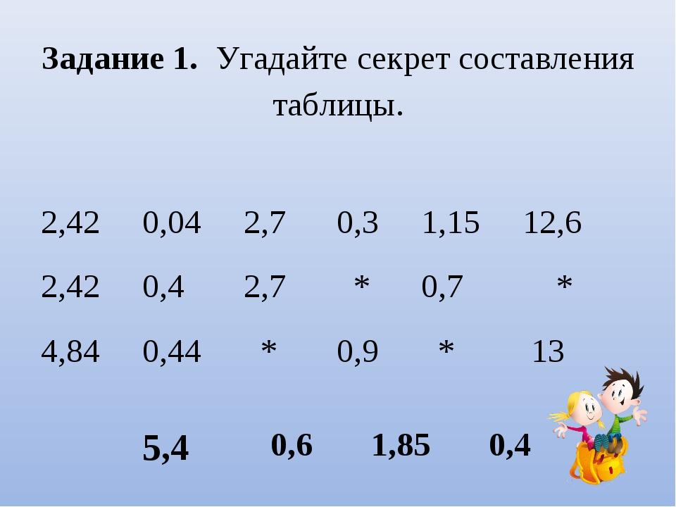 Задание 1. Угадайте секрет составления таблицы. 2,42 0,04 2,7 0,3 1,15 12,6...