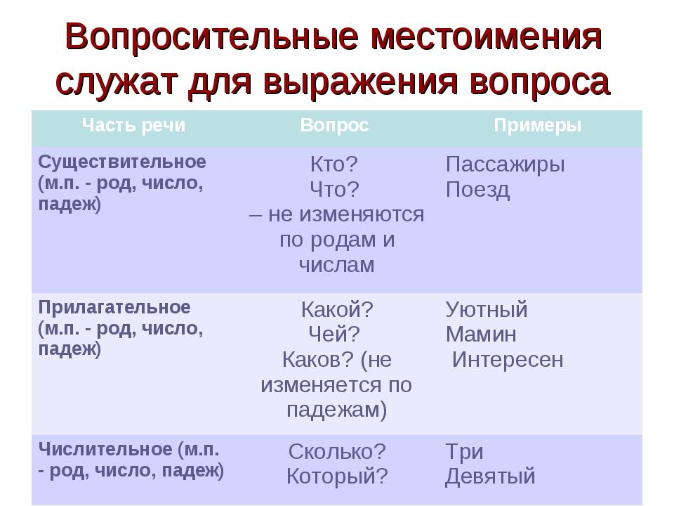 Вопросительные местоимения служат для выражения вопроса Часть речиВопрос Пр...