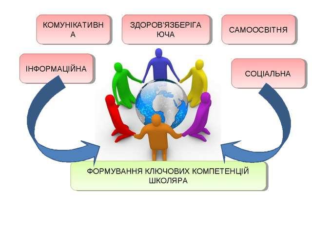 ФОРМУВАННЯ КЛЮЧОВИХ КОМПЕТЕНЦІЙ ШКОЛЯРА КОМУНІКАТИВНА ІНФОРМАЦІЙНА САМООСВІТН...
