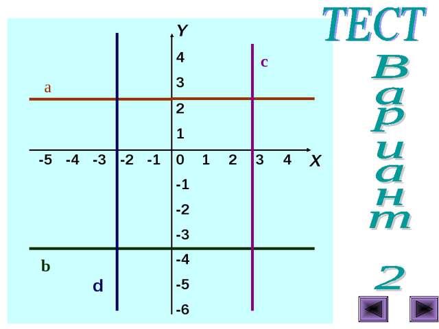 a b c Y 4 3 2 1 -5-4...