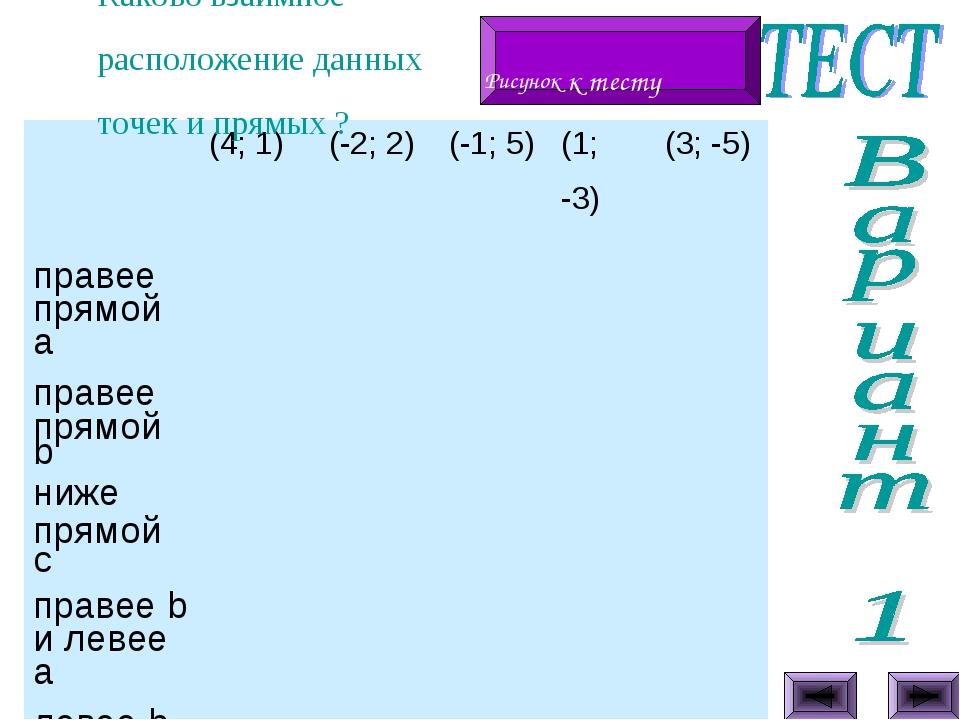 Каково взаимное расположение данных точек и прямых ? Рисунок к тесту (4; 1)...
