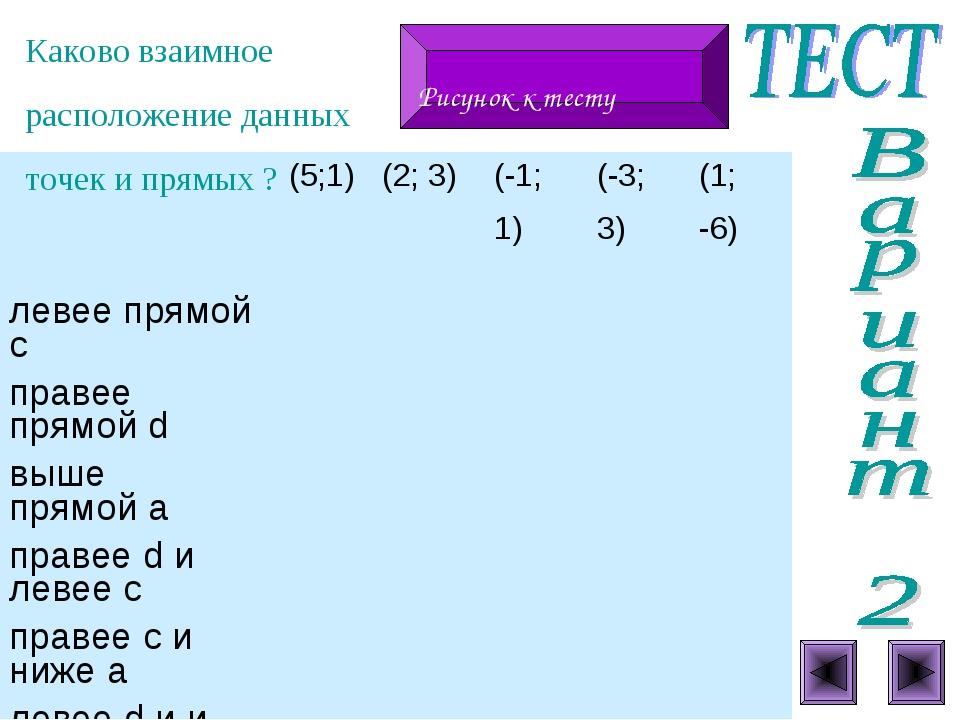 Каково взаимное расположение данных точек и прямых ? Рисунок к тесту  (5;1)...