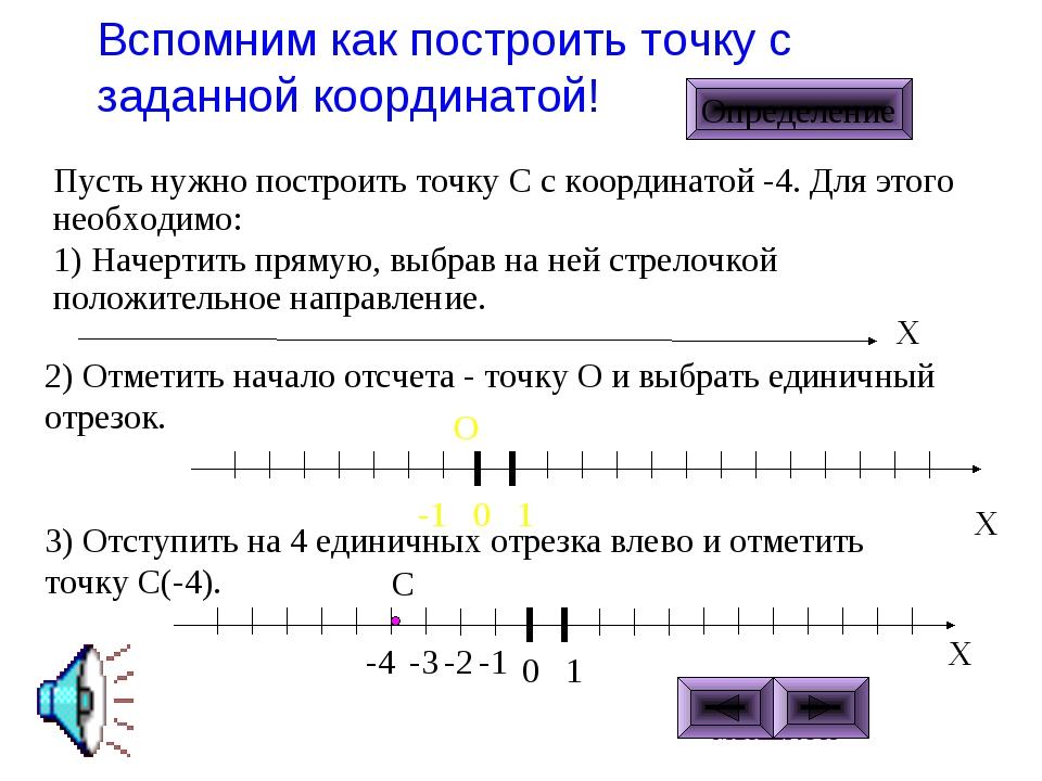 Вспомним как построить точку с заданной координатой! ЩЕЛКНИ МЫШКОЙ Пусть нужн...