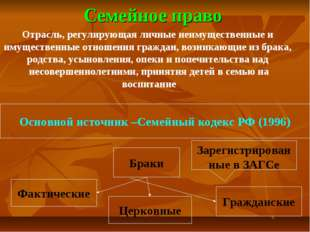 Семейное право Основной источник –Семейный кодекс РФ (1996) Браки Фактические
