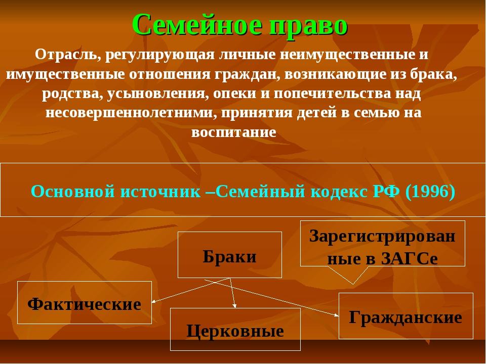 Семейное право Основной источник –Семейный кодекс РФ (1996) Браки Фактические...