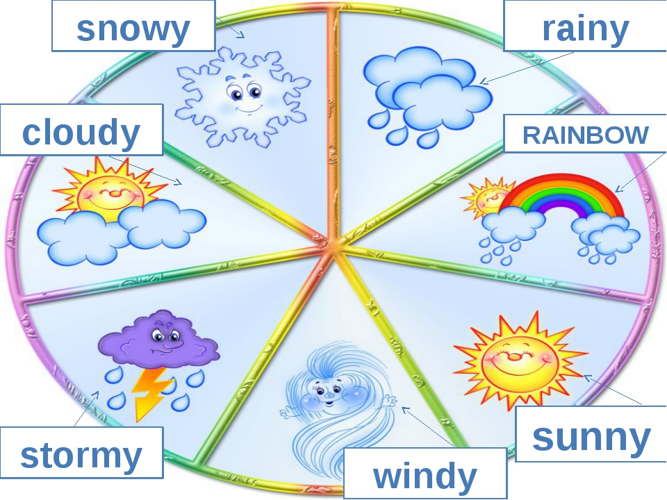 rainy snowy cloudy stormy windy sunny RAINBOW