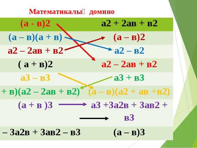 Математикалық домино (а - в)2 а2+ 2ав + в2 (а – в)(а + в) (а – в)2 а2– 2ав+в2...