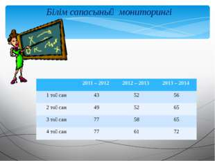 Білім сапасының мониторингі 2011 – 2012 2012 – 2013 2013 – 2014 1 тоқсан 43 5
