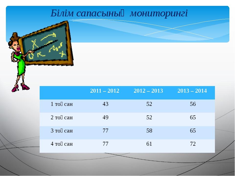 Білім сапасының мониторингі 2011 – 2012 2012 – 2013 2013 – 2014 1 тоқсан 43 5...