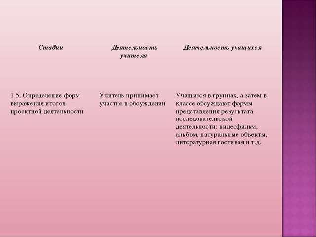 Стадии Деятельность учителя Деятельность учащихся 1.5. Определение форм выр...