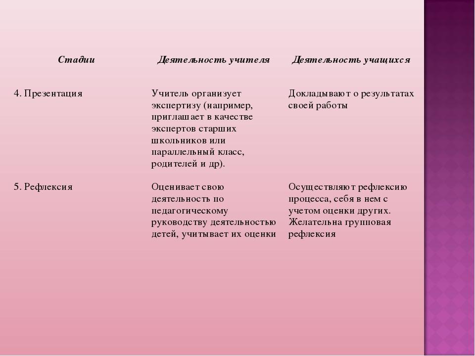 Стадии Деятельность учителя Деятельность учащихся 4. ПрезентацияУчитель ор...