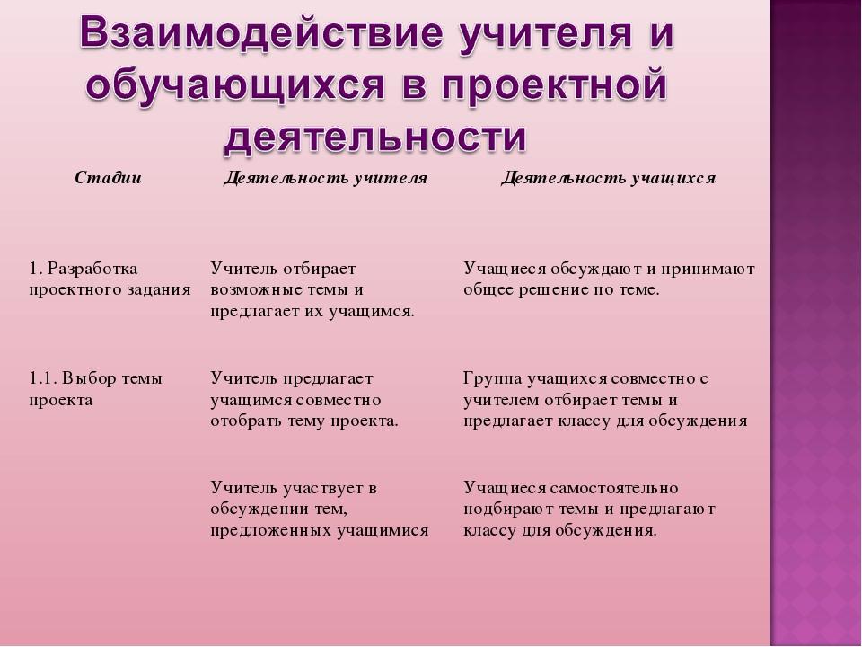 Стадии Деятельность учителя Деятельность учащихся 1. Разработка проектного...