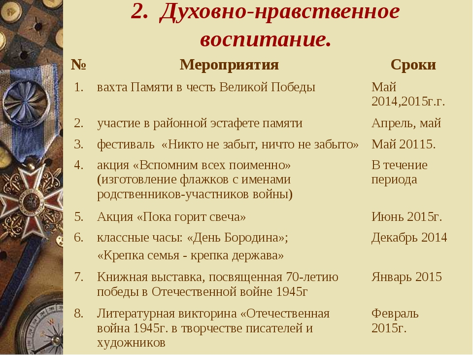 2. Духовно-нравственное воспитание. №МероприятияСроки 1.вахта Памяти в чес...