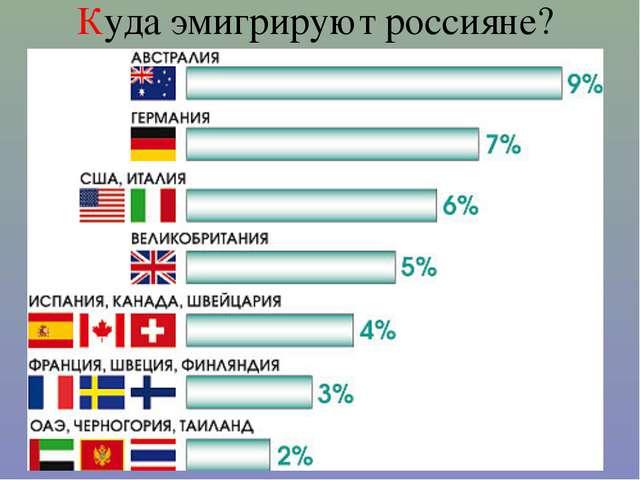 Куда эмигрируют россияне?