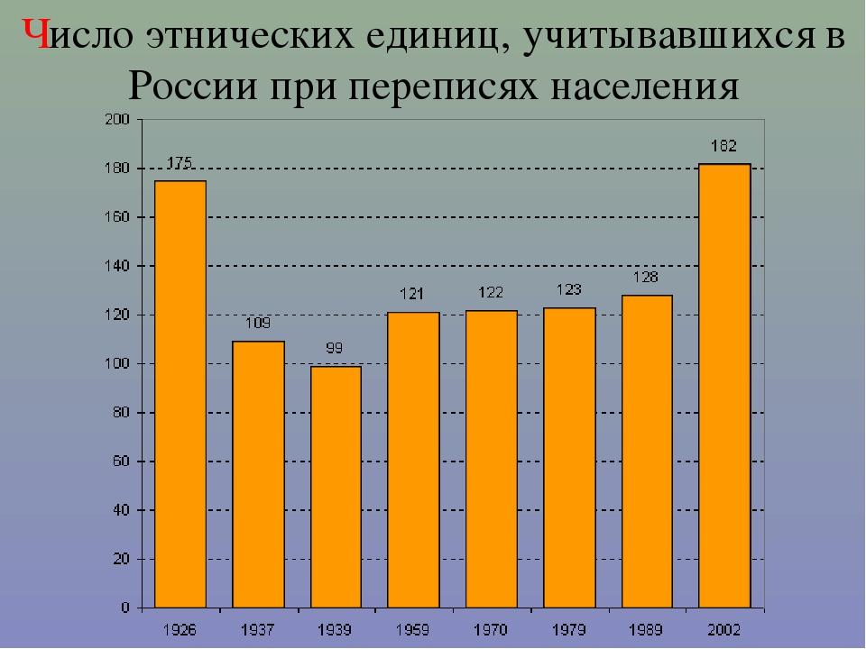 Число этнических единиц, учитывавшихся в России при переписях населения