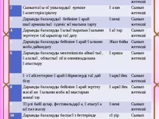 Дарынды баланың сипаттамасы: Тілінің ерте жетілуі Күрделі синтаксистік тұтаст