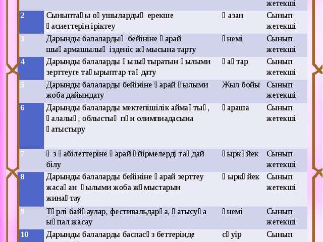 Дарынды баланың сипаттамасы: Тілінің ерте жетілуі Күрделі синтаксистік тұтаст...