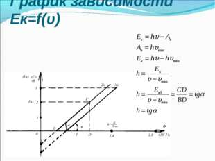 График зависимости Ек=f(υ)