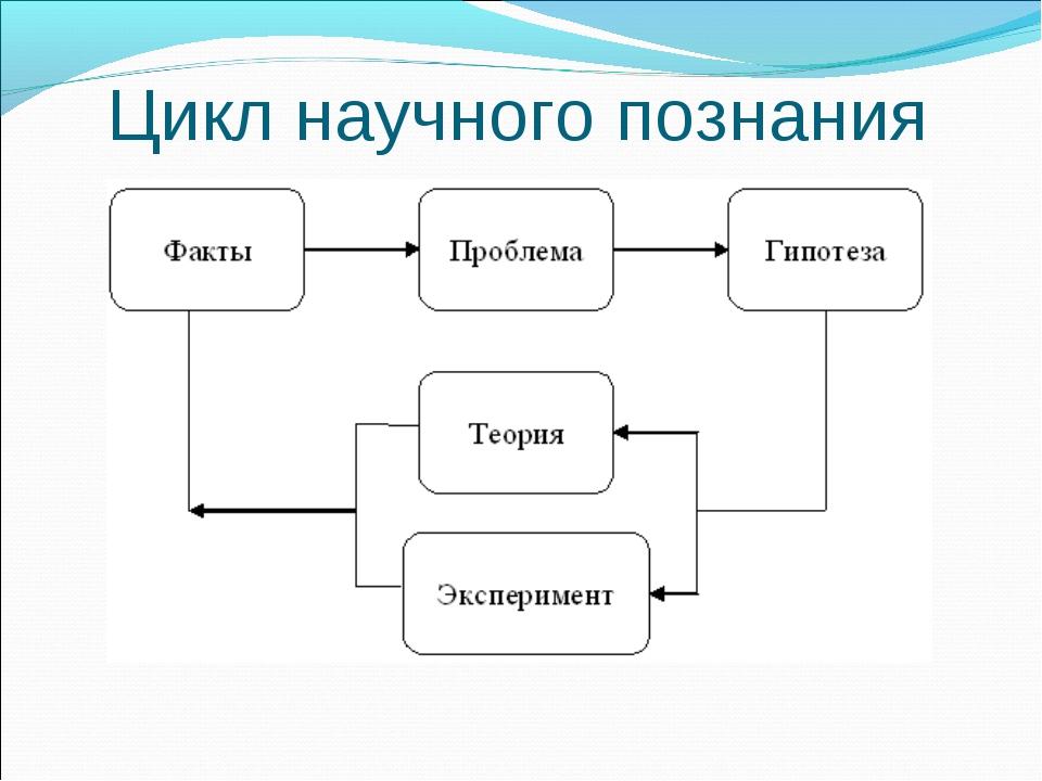 Цикл научного познания