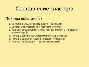 Составление кластера Походы восставших 1. Заговор в гладиаторской школе. (Зел