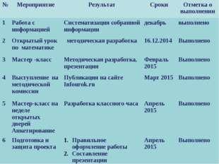 Сроки реализации проекта № Мероприятие Результат Сроки Отметка о выполнении 1