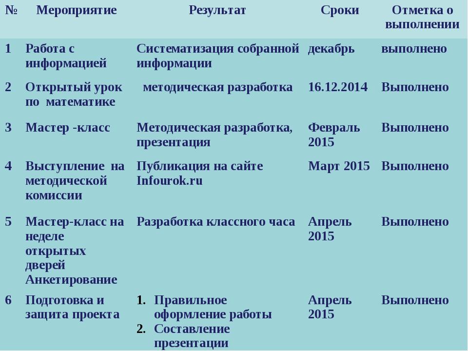 Сроки реализации проекта № Мероприятие Результат Сроки Отметка о выполнении 1...