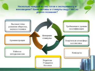 Внешние стимулы Администрация Высокие тепы развития общества, науки и техники