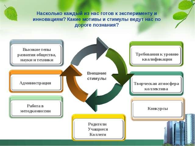 Внешние стимулы Администрация Высокие тепы развития общества, науки и техники...