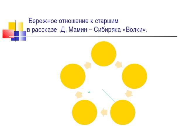 Бережное отношение к старшим в рассказе Д. Мамин – Сибиряка «Волки».