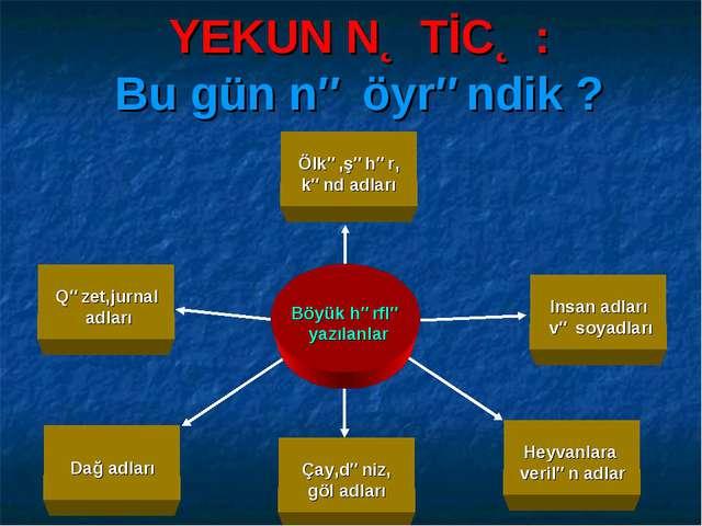 Heyvanlara verilən adlar Insan adları və soyadları Çay,dəniz, göl adları Ölkə...