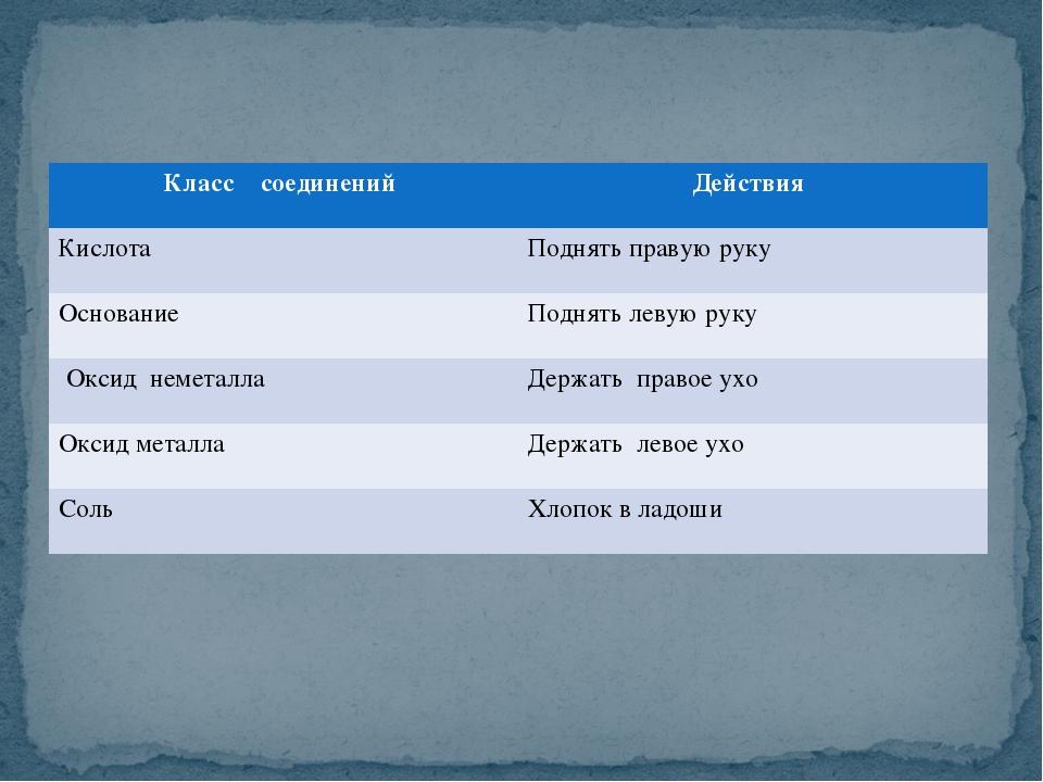 Класс соединений Действия КислотаПоднять правую руку ОснованиеПоднять леву...