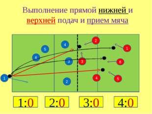 5 2 4 3 4 3 2 1 6 5 6 1 Выполнение прямой нижней и верхней подач и прием мяч