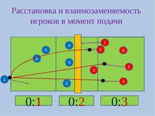 5 2 4 3 4 3 2 6 5 6 1 Расстановка и взаимозаменяемость игроков в момент пода