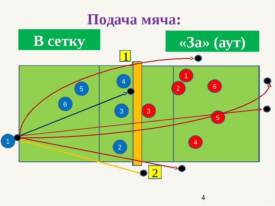 5 2 4 3 4 3 2 1 6 5 6 1 Подача мяча: В сетку «За» (аут) 1 2