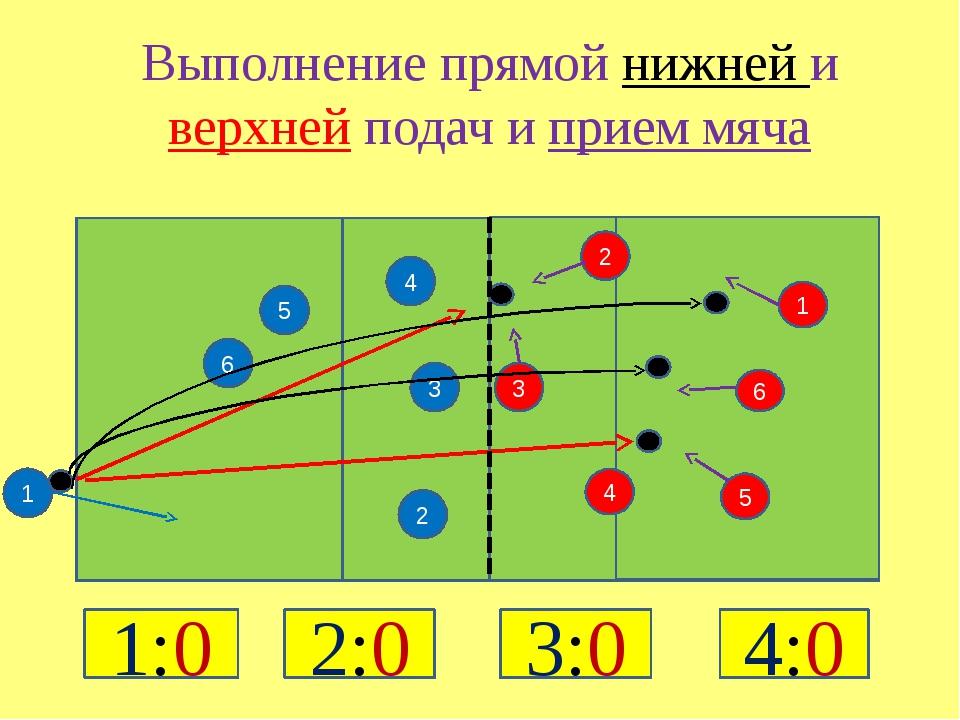 5 2 4 3 4 3 2 1 6 5 6 1 Выполнение прямой нижней и верхней подач и прием мяч...
