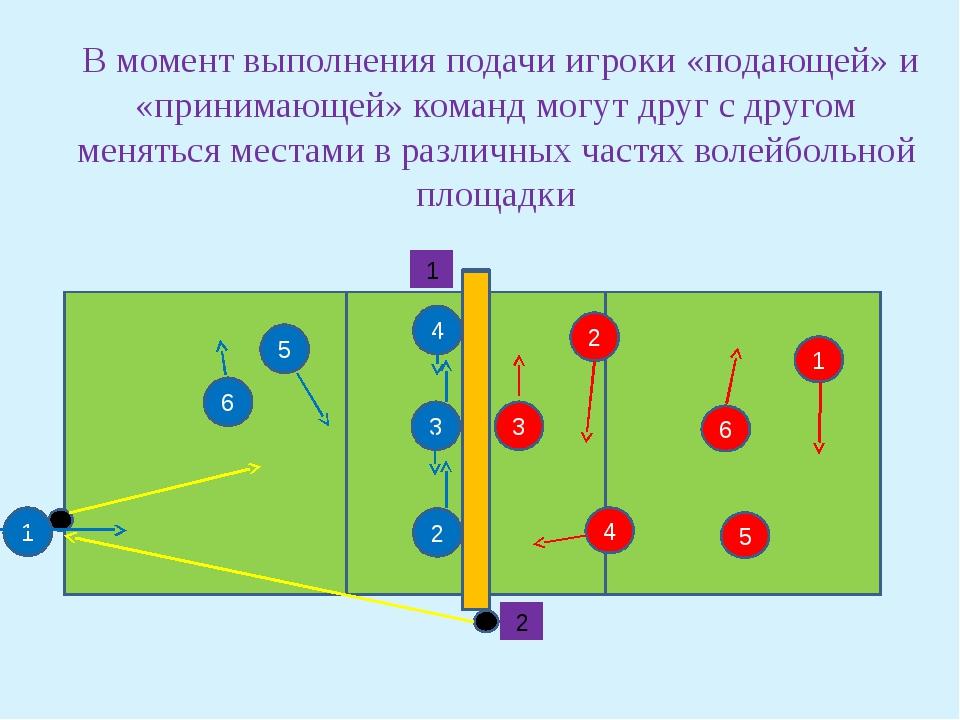 5 2 4 3 4 3 2 1 6 5 6 1 2 В момент выполнения подачи игроки «подающей» и «пр...